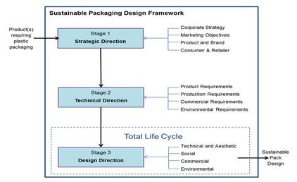Jc_biopolymers_in_packaging_app_project